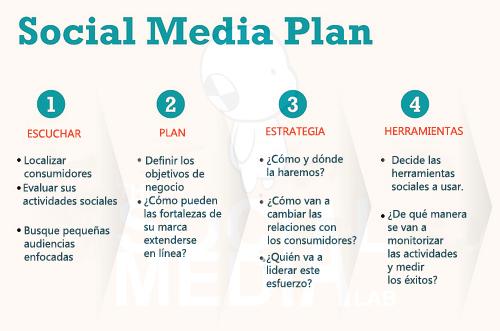 Cómo hacer un Plan de Social Media para una empresa del sector educativo
