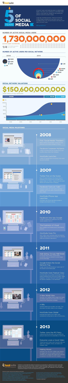 Infografía: 5 años de Hootsuite