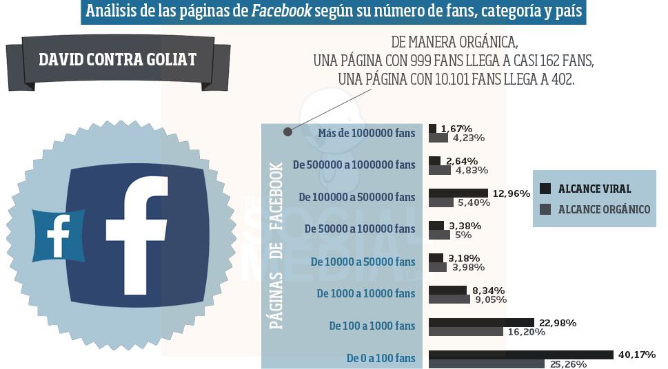 Análisis de las páginas de Facebook según su número de fans, categoría y país