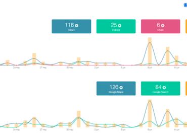 Metricool: Redes sociales: Instagram, Facebook, Twitter, Twitch, YouTube y LinkedIn Cuando quieras analizar el rendimiento de tu estrategia de marketing en redes sociales o qué está pasando en tu comunidad tendrás diferentes gráficos que te proporcionan información fundamental