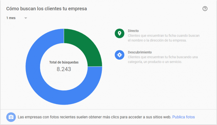 como buscan los clientes y como puedes ayudar a resaltar tu negocio en google