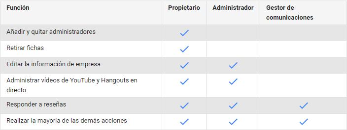 tabla de funciones de los roles de usuarios en google my business