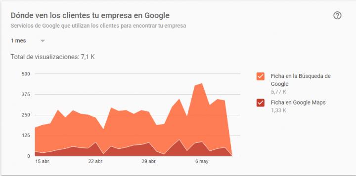 Comparativa ficha de búsqueda ficha de google maps