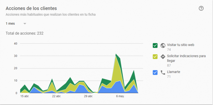 interacciones de usuarios con tu ficha de google my business