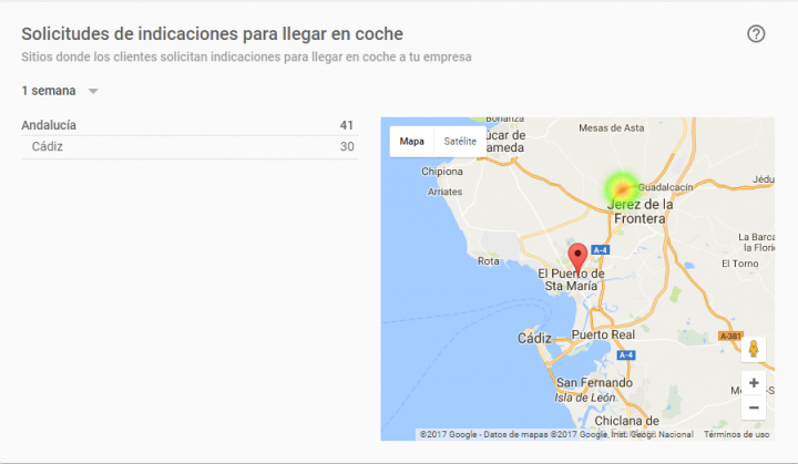 estadisticas google my business: solicitudes para llegar en coche