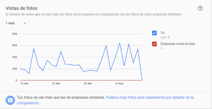 vistas de fotos en Google My Business